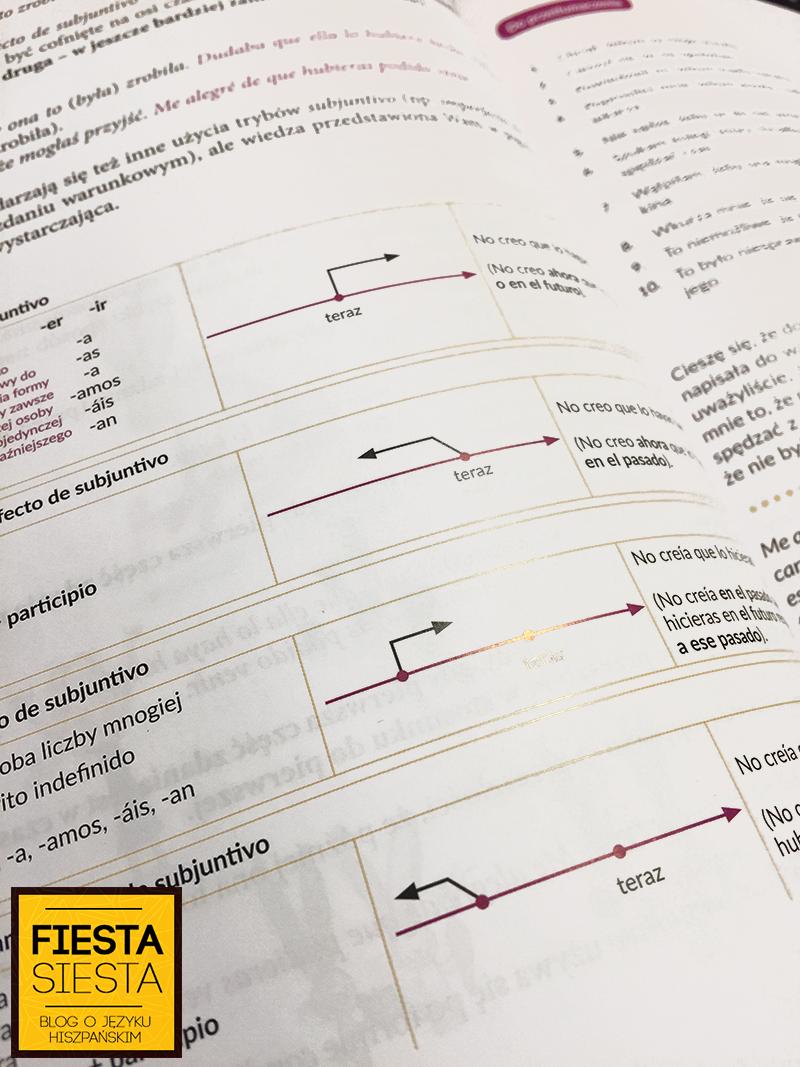 hiszpańska gramatyka inaczej